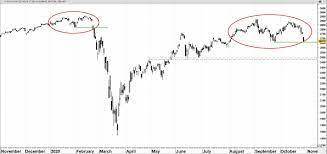 Dubbele top in Dow Jones Index