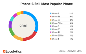 Ios Adoption Chart Ios 10 Disrupts Testing And Development Plans For Software