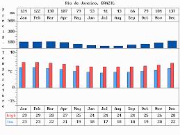 Rio De Janeiro Climate Chart General Tourist Information In Rio