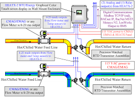 heat meter wiring diagram explore wiring diagram on the net • cadillac heatx 2 btu energy meter rh cadillacmeter com residential electrical meter wiring diagram 2002 nissan altima wiring diagram