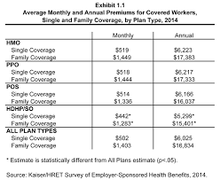 average monthly and annual premiums for covered workers single and family coverage by plan type 2016