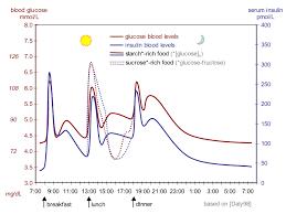 <b>Уровень сахара в крови</b> - Blood sugar level - qwe.wiki