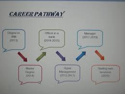 Career Pathways Template Free Download