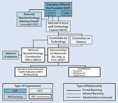 Nano Chart Nni Organizational Chart Nano