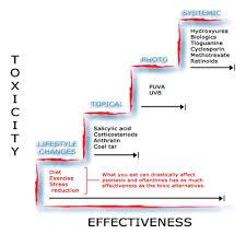 Psoriasis History Of Psoriasis