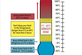 Food Temperature Chart Danger Zone Foodsafety Asn Au Temperature Danger Zone Foodsafety Asn Au