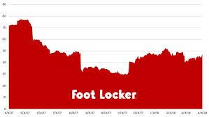 Stock Report Foot Locker Fl