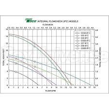 Taco Pump Flow Chart 007 Circulator Pump W Ifc 1 25 Hp 115v