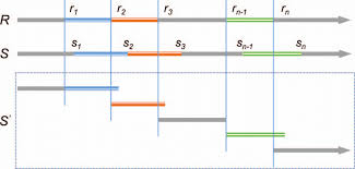 Sample Timelines Interesting Sample Figure Showing How The Temporal Error On 48 Synchronous