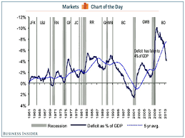Gdp Under Obama Chart Chart Of The Day Barack Obama Is Totally Torpedoing Deficit
