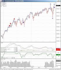 Stock Futures Quotes Impressive Djia Quote Fair Stock Futures Quotes Sparkling Djia Stock Quote