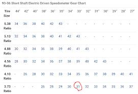 Speedo Gear Chart Jeep Tj How Do I Determine My Axle Gear Ratio Jeep Wrangler Tj Forum