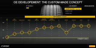 How Tyres Change For Oe Approval The P Zero Story Tyre Reviews