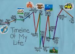 Home School Nyc Make A Timeline