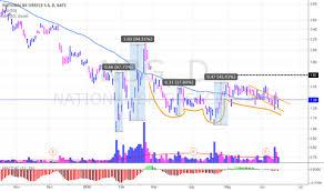 Nbg Tradingview