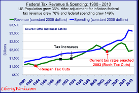The Debt Crisis Was Not Caused By Tax Cuts Bush Tax Cut