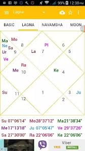 Vedic Astrology What Does Moon Marakatwa Mean Is It In My