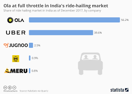 Mumbai Taxi Fare Chart 2017 Chart Ola At Full Throttle In Indias Ride Hailing Market