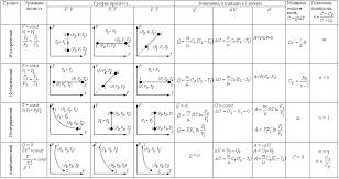 Твой репетитор по физике ЗАКОНЫ ТЕРМОДИНАМИКИ ЗАКОНЫ ТЕРМОДИНАМИКИ
