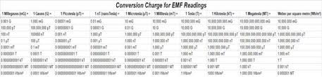 Hertz Conversion Chart Emf Conversions Calculations For Reference Steemit