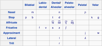 A tutorial on the italian phonetic (telephonic) alphabet. Italian Learner Progress After 7 Days Of Studying With Mimic Method
