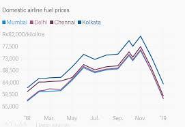 Will Etihad Save Indias Jet Airways Quartz India