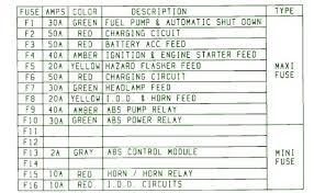 95 jeep wrangler fuse box diagram diy wiring diagrams \u2022 jeep wrangler yj fuse box diagram 1995 bmw 525i fuse box diagram davejenkins club rh davejenkins club 95 jeep wrangler yj fuse box diagram 95 jeep wrangler fuse panel diagram