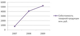 Реферат Инновационная политика предприятия  Себестоимость продукции один из важнейших показателей экономического анализа В нем фокусируется в денежном выражении затраты материально технических