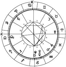 In Depth Horoscope Chart Complete 2015 World Horoscope Chart Astrological Forecast