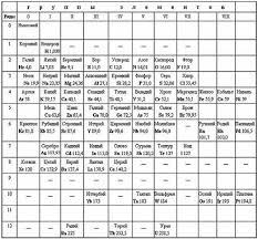 Место и роль мирового эфира в истинной таблице Д С Пб 1906г