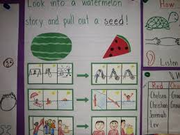 Tons Of Anchor Charts To Go With Lucy Calkins Writing
