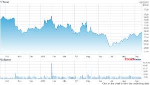 Nasdaq Quotes Extraordinary After Hours Stock Quotes Fancy Xerox Corporation Xrx Stock Chart