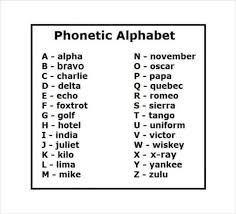 The international phonetic alphabet (ipa) is a system where each symbol is associated with a particular english sound. 11 Free Military Alphabet Charts Word Excel Templates
