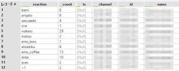 Slackで使用されたリアクション絵文字の回数をalteryxで集計してtableau