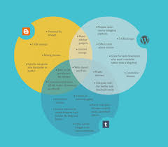 Venn Diagram Shading Generator Five Fantastic Vacation Ideas For Online Diagram Information