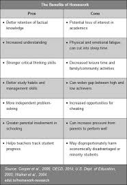 research trends why homework should be balanced edutopia fatigue and cutting into important personal and family time here s a handy reference chart that lists the research based pros and cons of homework