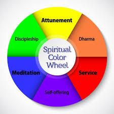 Spiritual Color Chart A Spiritual Color Wheel Nayaswamis Jyotish And Devi