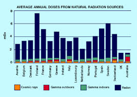 Types Of Radiation Chart Radiation Nuclear Radiation Ionizing Radiation Health