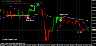 Direct Fx Binary Options Scalping Indicator
