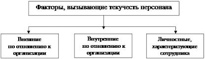 Дипломная работа Проблема текучести кадров и пути ее снижения  Факторы влияющие на текучесть кадров