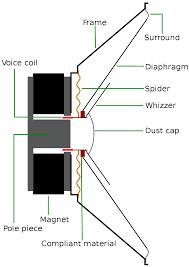 Speaker Frequency Range Chart Full Range Speaker Wikipedia