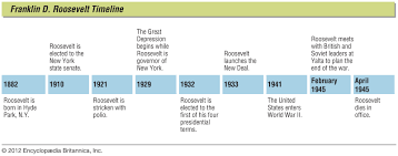 New Deal Programs Chart Answers Franklin D Roosevelt Biography Presidency Facts