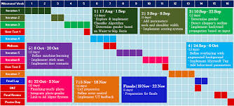 Project Schedules Is480 Team Wiki 2012t1 M O O T Project Management Is480