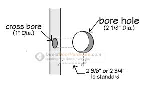 types of door knob locks. door backset types of knob locks
