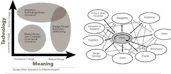 Roberto Verganti Design Driven Innovation Pdf Pdf Design Driven Innovation Practices In Design Preneur