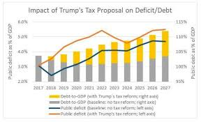 Chart Trumps Tax Cuts Impact On The Budget Deficit And