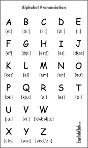 It is written between slashes, as in the examples. Pronouncing The Alphabet Pronunciation Englishclub