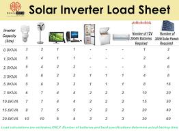 Solar Panel Providers In Thrissur Solar Panel Providers
