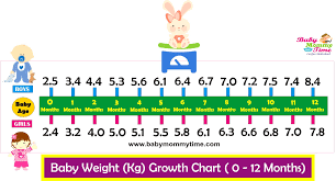 9 Month Old Baby Height And Weight Chart Baby Height Weight Growth Chart Babymommytime Top