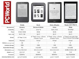 sony ereader. comparison chart: how does the sony reader match up against its peers? ereader